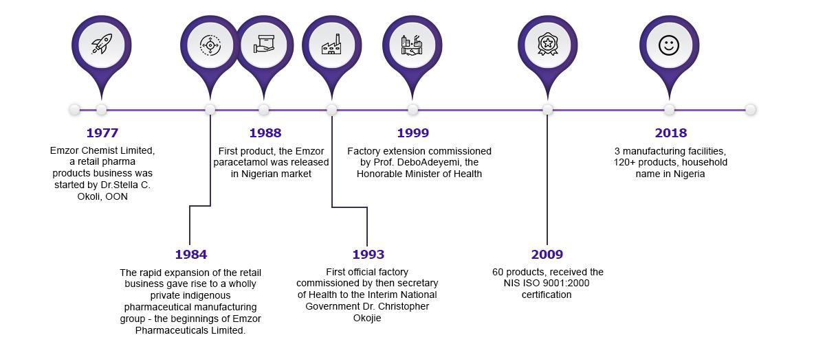 Emzor-history-infographic